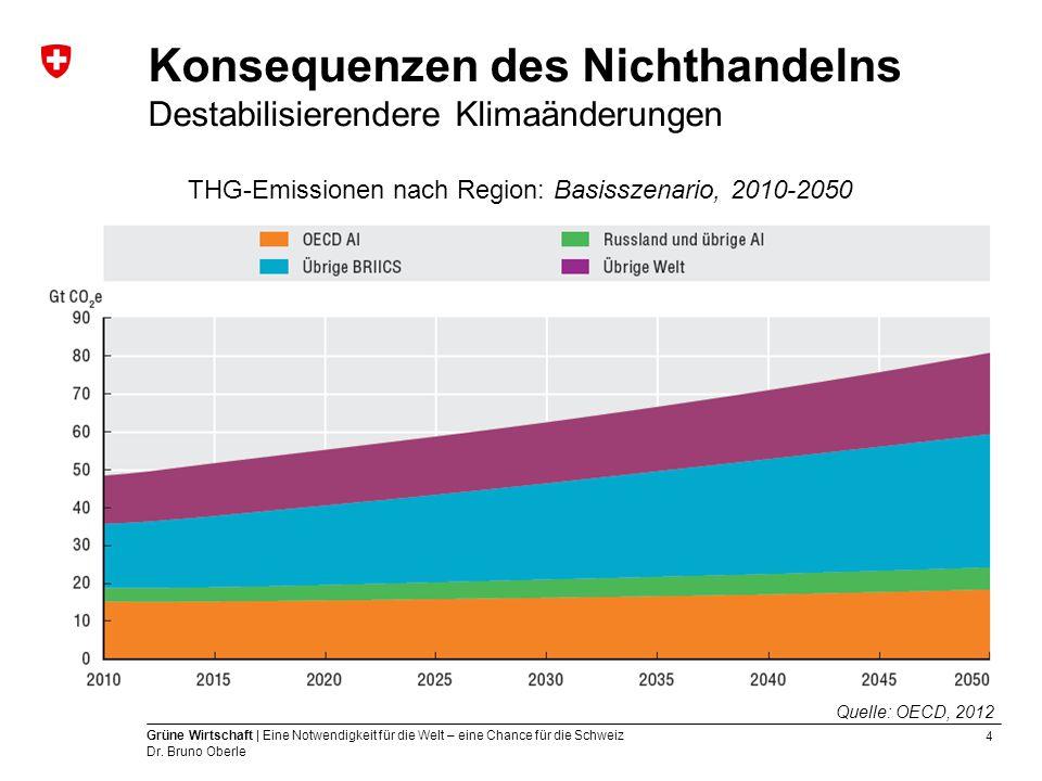 4 Grüne Wirtschaft | Eine Notwendigkeit für die Welt – eine Chance für die Schweiz Dr. Bruno Oberle Konsequenzen des Nichthandelns Destabilisierendere