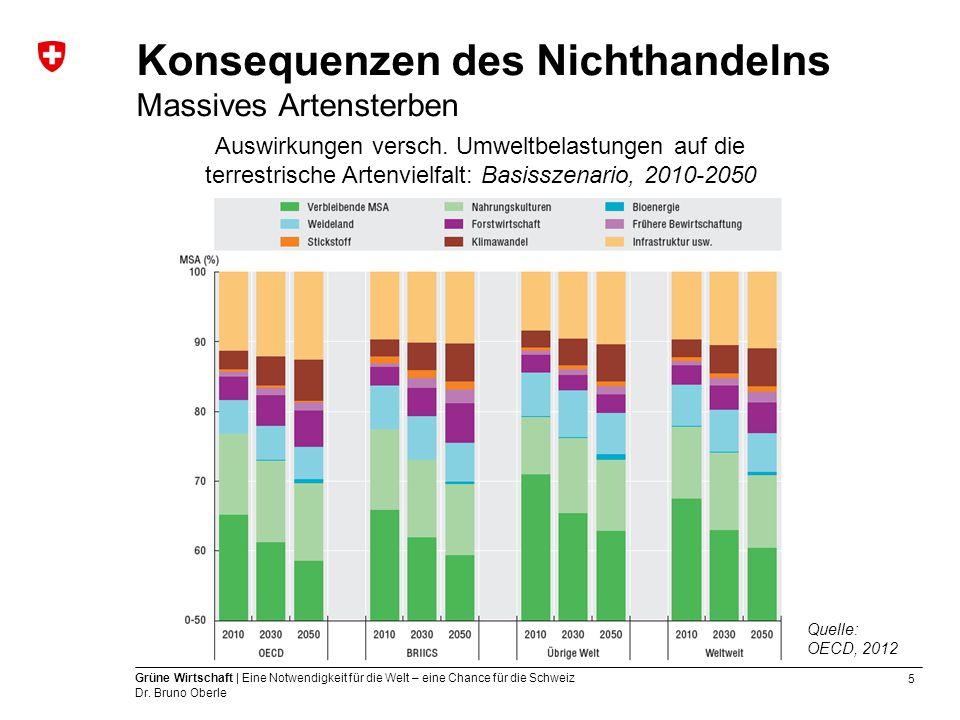 5 Grüne Wirtschaft | Eine Notwendigkeit für die Welt – eine Chance für die Schweiz Dr. Bruno Oberle Konsequenzen des Nichthandelns Massives Artensterb