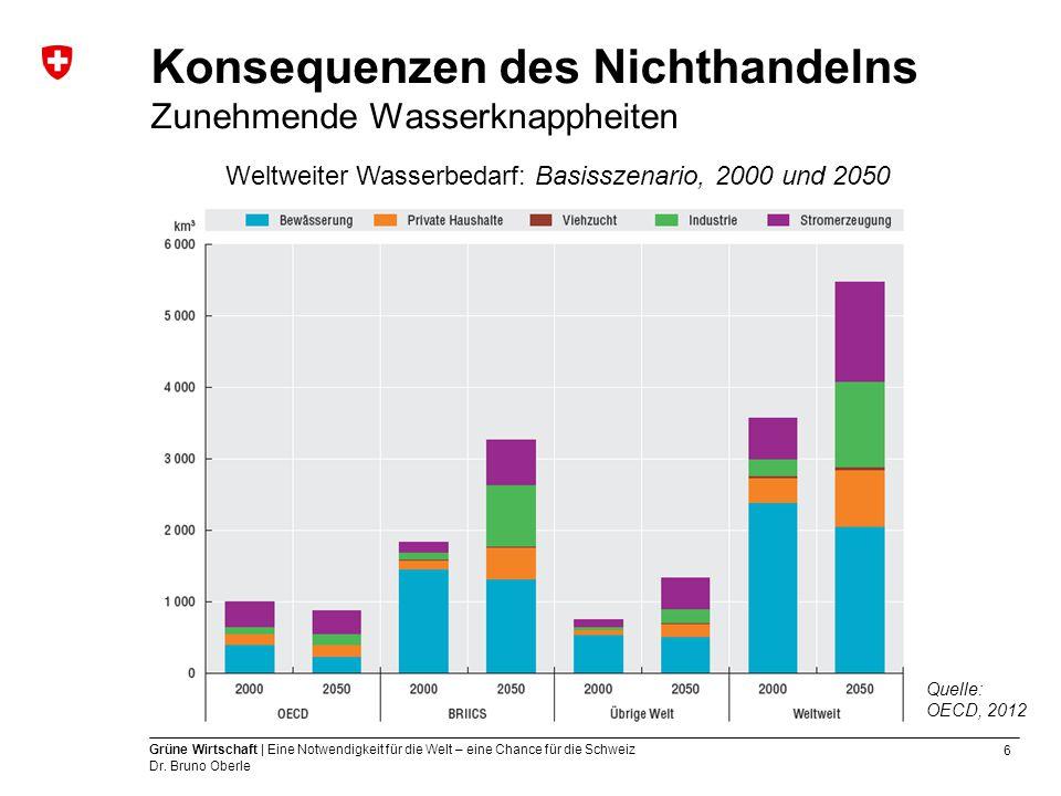 6 Grüne Wirtschaft | Eine Notwendigkeit für die Welt – eine Chance für die Schweiz Dr. Bruno Oberle Konsequenzen des Nichthandelns Zunehmende Wasserkn