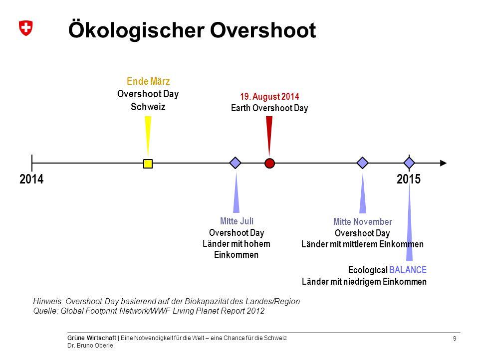 9 Grüne Wirtschaft | Eine Notwendigkeit für die Welt – eine Chance für die Schweiz Dr. Bruno Oberle Ökologischer Overshoot 20152014 19. August 2014 Ea