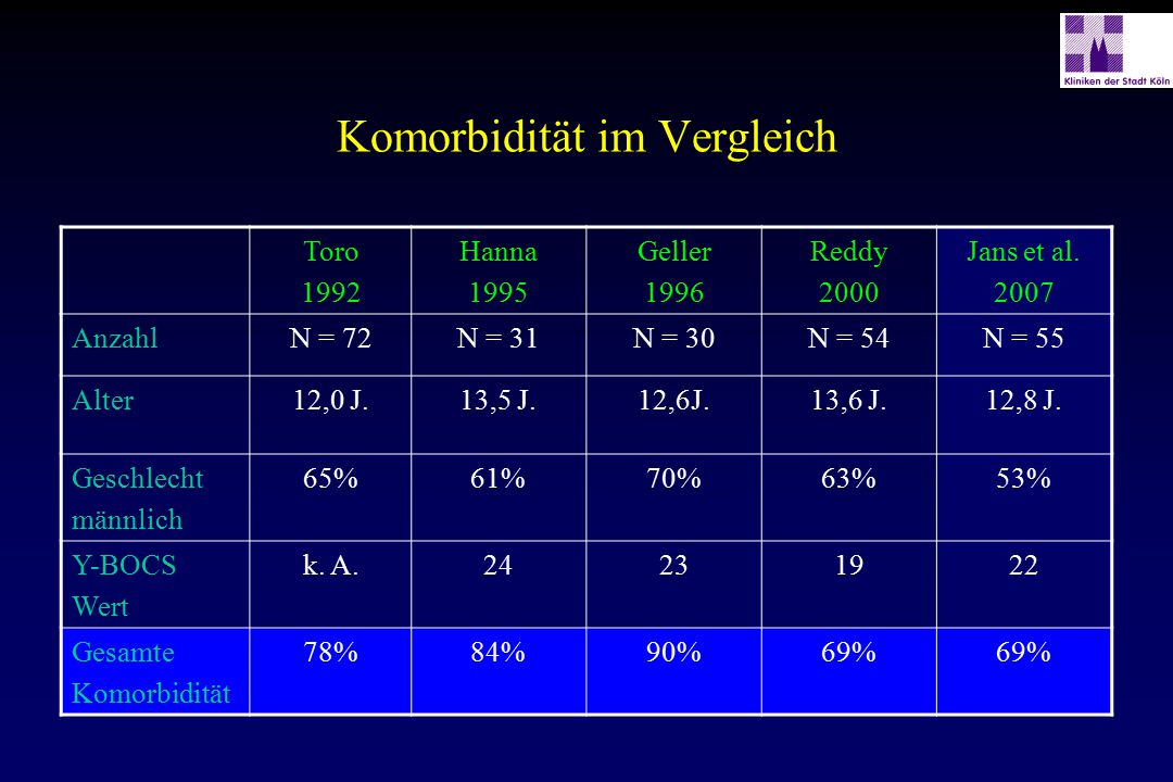 Komorbidität im Vergleich Toro 1992 Hanna 1995 Geller 1996 Reddy 2000 Jans et al. 2007 AnzahlN = 72N = 31N = 30N = 54N = 55 Alter12,0 J.13,5 J.12,6J.1