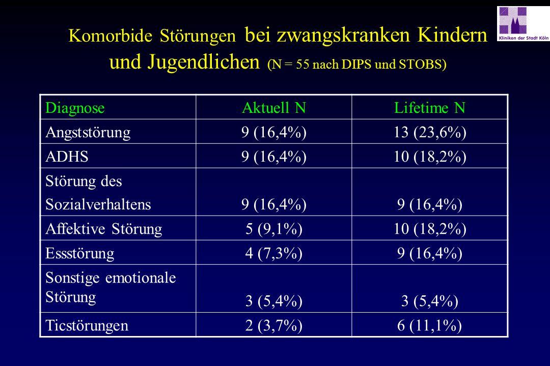 Komorbide Störungen bei zwangskranken Kindern und Jugendlichen (N = 55 nach DIPS und STOBS) DiagnoseAktuell NLifetime N Angststörung9 (16,4%)13 (23,6%