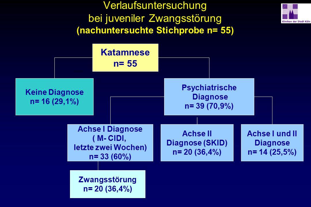 Verlaufsuntersuchung bei juveniler Zwangsstörung (nachuntersuchte Stichprobe n= 55) Keine Diagnose n= 16 (29,1%) Psychiatrische Diagnose n= 39 (70,9%)