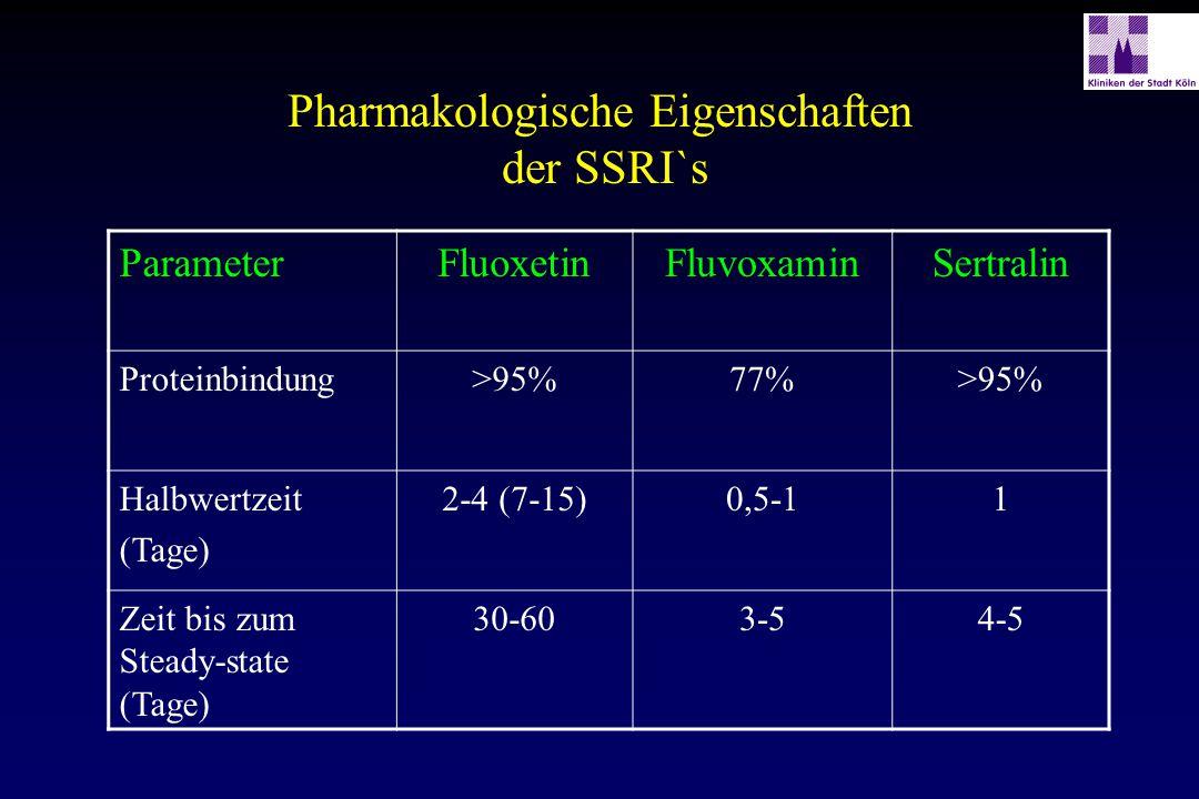 Pharmakologische Eigenschaften der SSRI`s ParameterFluoxetinFluvoxaminSertralin Proteinbindung>95%77%>95% Halbwertzeit (Tage) 2-4 (7-15)0,5-11 Zeit bi
