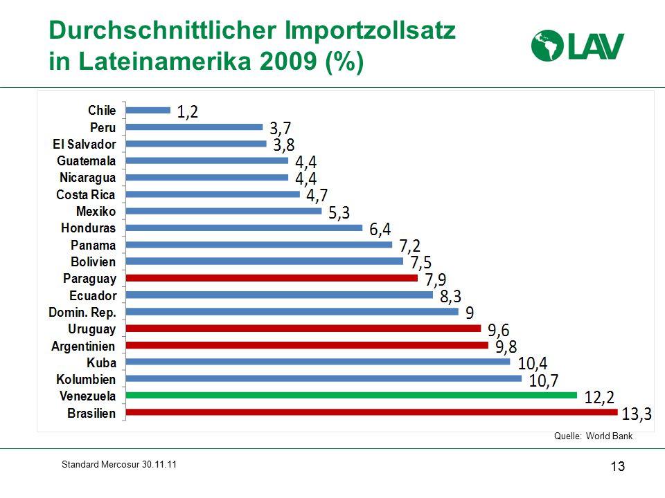 Standard Mercosur 30.11.11 Durchschnittlicher Importzollsatz in Lateinamerika 2009 (%) 13 Quelle: World Bank