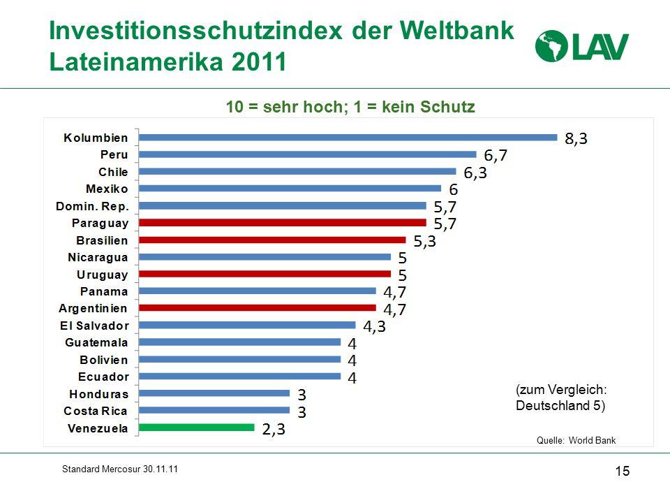 Standard Mercosur 30.11.11 Investitionsschutzindex der Weltbank Lateinamerika 2011 15 Quelle: World Bank 10 = sehr hoch; 1 = kein Schutz (zum Vergleich: Deutschland 5)