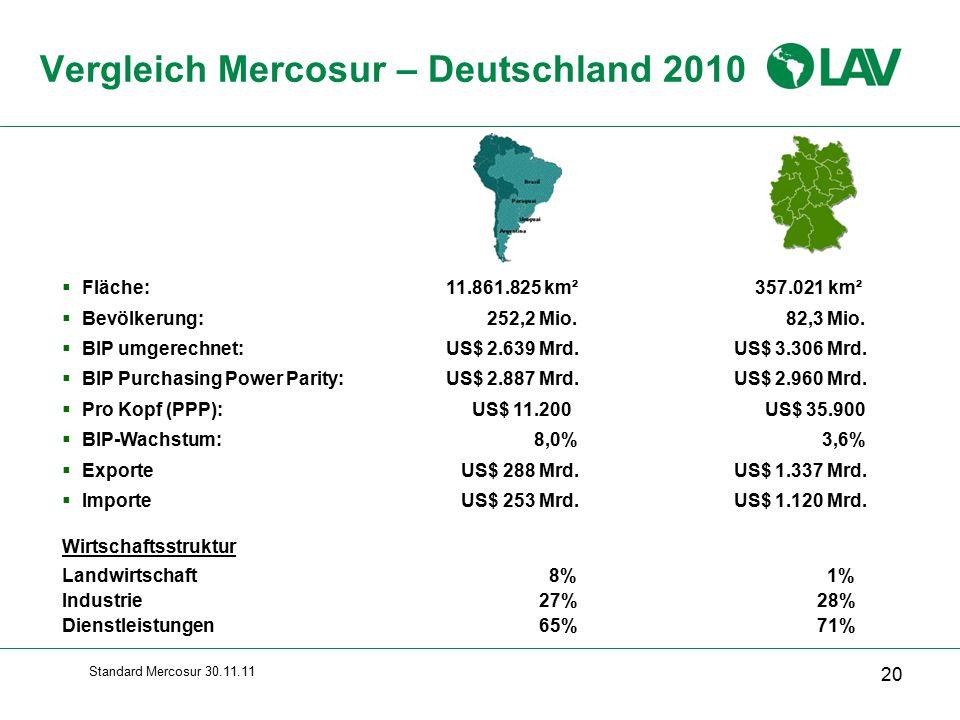 Standard Mercosur 30.11.11  Fläche:11.861.825 km² 357.021 km²  Bevölkerung: 252,2 Mio.