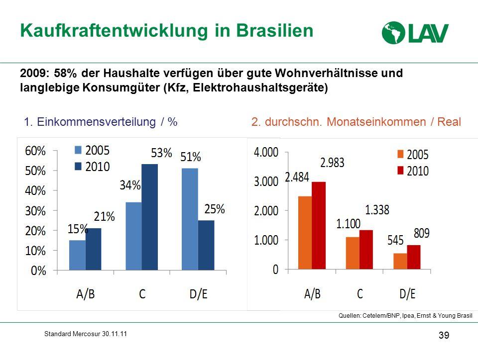 Standard Mercosur 30.11.11 71º Quellen: Cetelem/BNP, Ipea, Ernst & Young Brasil Kaufkraftentwicklung in Brasilien 39 2009: 58% der Haushalte verfügen über gute Wohnverhältnisse und langlebige Konsumgüter (Kfz, Elektrohaushaltsgeräte) 2.