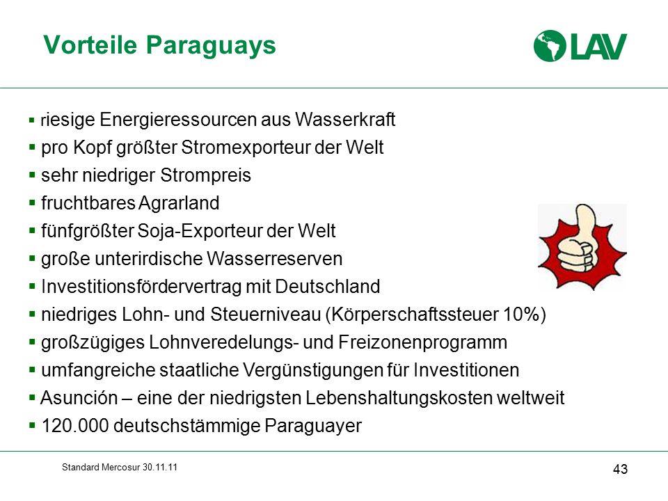 Standard Mercosur 30.11.11 Vorteile Paraguays 43  r iesige Energieressourcen aus Wasserkraft  pro Kopf größter Stromexporteur der Welt  sehr niedriger Strompreis  fruchtbares Agrarland  fünfgrößter Soja-Exporteur der Welt  große unterirdische Wasserreserven  Investitionsfördervertrag mit Deutschland  niedriges Lohn- und Steuerniveau (Körperschaftssteuer 10%)  großzügiges Lohnveredelungs- und Freizonenprogramm  umfangreiche staatliche Vergünstigungen für Investitionen  Asunción – eine der niedrigsten Lebenshaltungskosten weltweit  120.000 deutschstämmige Paraguayer