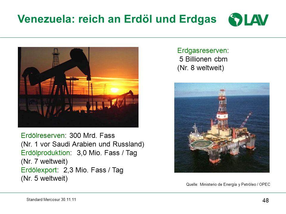 Standard Mercosur 30.11.11 Venezuela: reich an Erdöl und Erdgas Erdgasreserven: 5 Billionen cbm (Nr.