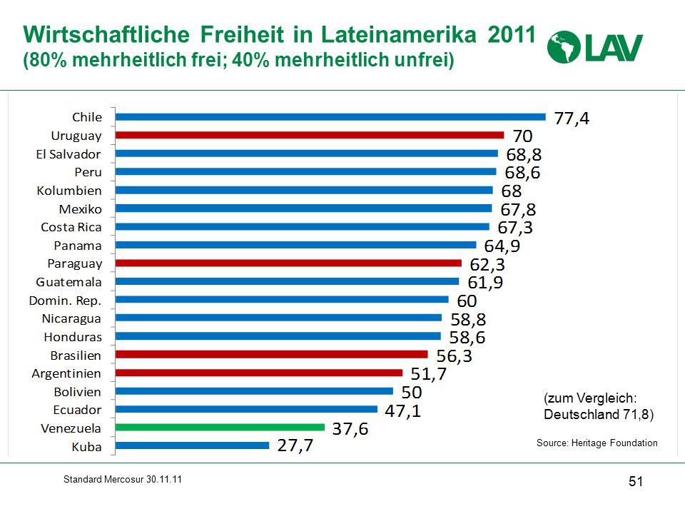 Standard Mercosur 30.11.11 Wirtschaftliche Freiheit in Lateinamerika 2011 (80% mehrheitlich frei; 40% mehrheitlich unfrei) 51 Source: Heritage Foundation (zum Vergleich: Deutschland 71,8)