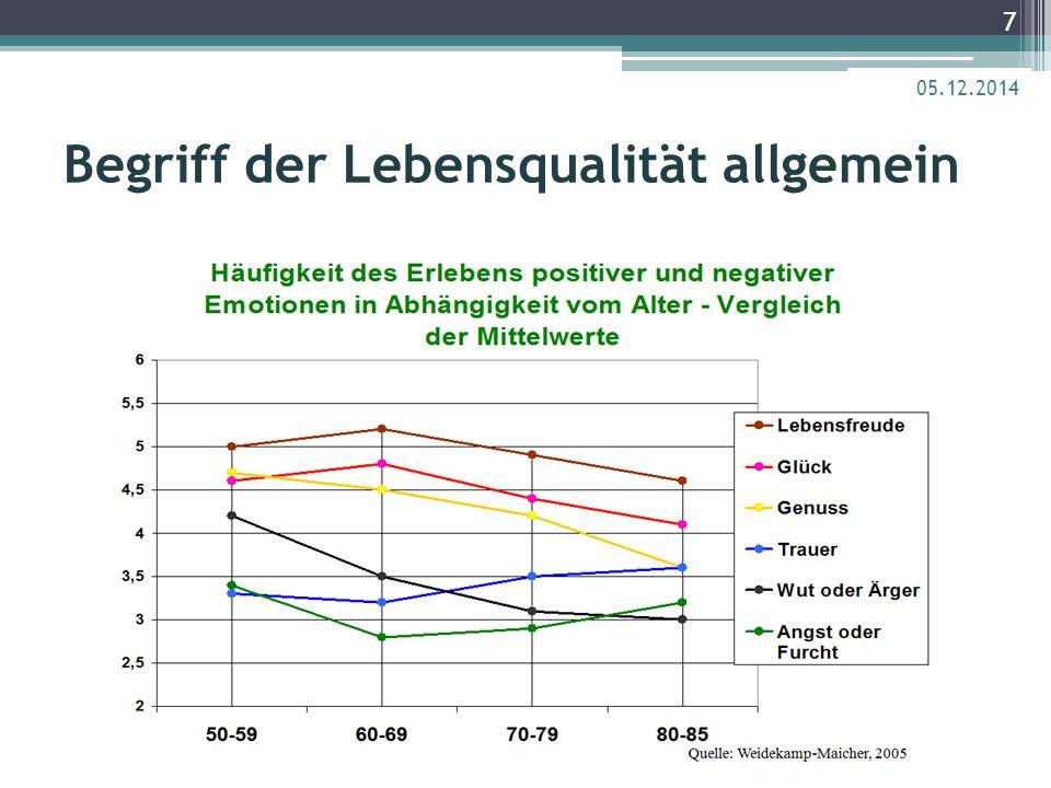 Begriff der Lebensqualität allgemein 05.12.2014 8