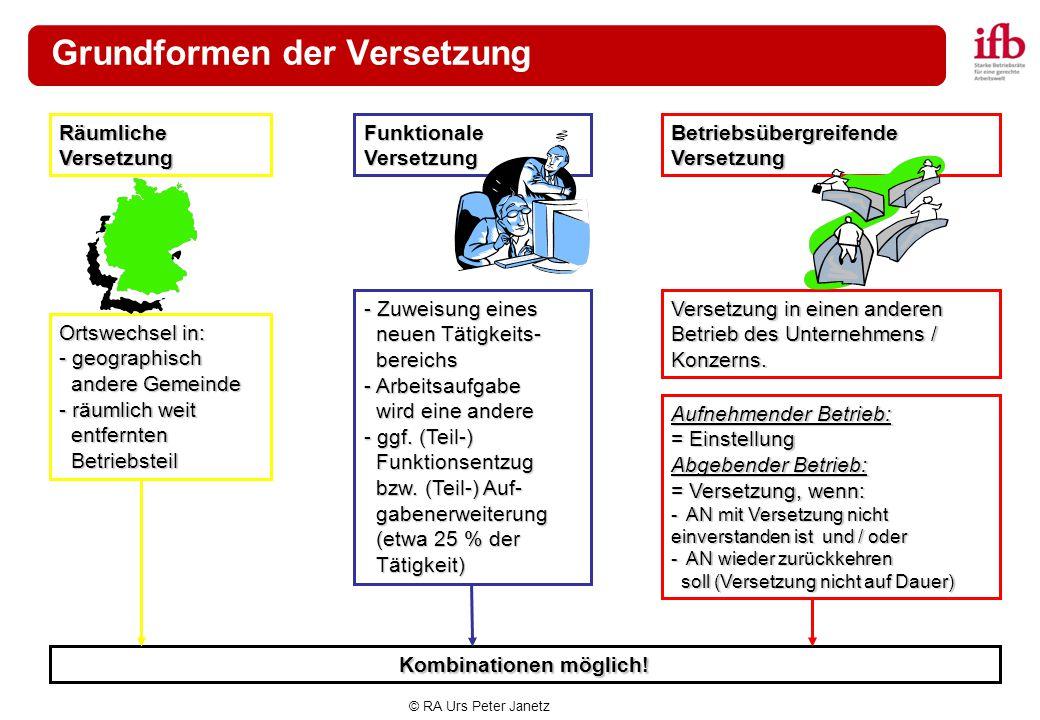 © RA Urs Peter Janetz Grundformen der Versetzung Betriebsübergreifende Versetzung Räumliche Versetzung Funktionale Versetzung Ortswechsel in: - geogra