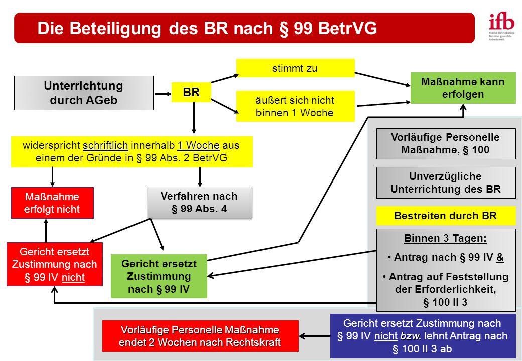 © RA Urs Peter Janetz Die Beteiligung des BR nach § 99 BetrVG Unterrichtung durch AGeb BR stimmt zu äußert sich nicht binnen 1 Woche schriftlich1 Woch