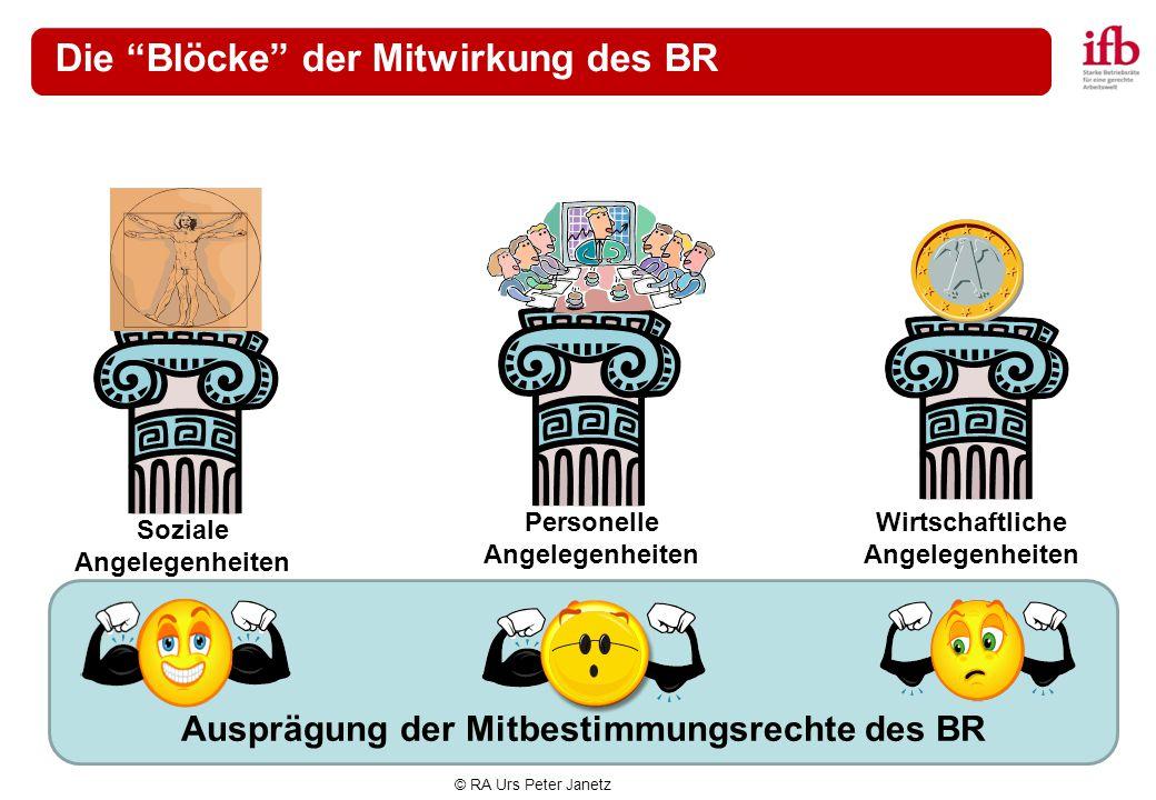 """© RA Urs Peter Janetz Ausprägung der Mitbestimmungsrechte des BR Die """"Blöcke"""" der Mitwirkung des BR Personelle Angelegenheiten Soziale Angelegenheiten"""