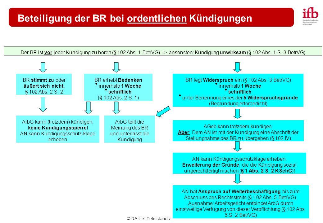 © RA Urs Peter Janetz Beteiligung der BR bei ordentlichen Kündigungen Der BR ist vor jeder Kündigung zu hören (§ 102 Abs. 1 BetrVG) => ansonsten: Künd