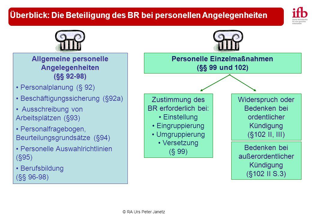 © RA Urs Peter Janetz Überblick: Die Beteiligung des BR bei personellen Angelegenheiten Allgemeine personelle Angelegenheiten (§§ 92-98) Personalplanu