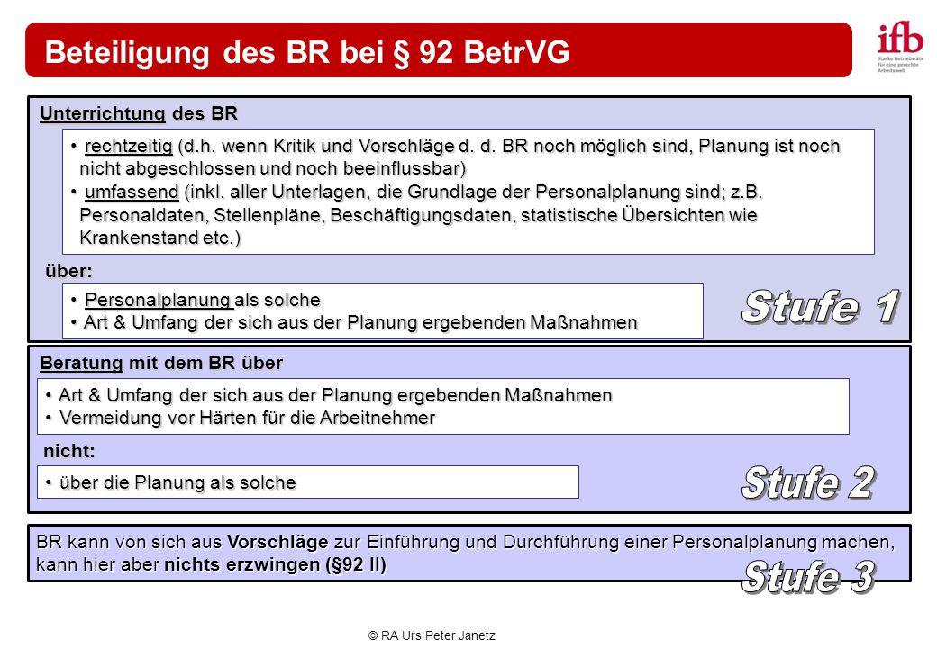© RA Urs Peter Janetz Beteiligung des BR bei § 92 BetrVG BR kann von sich aus Vorschläge zur Einführung und Durchführung einer Personalplanung machen,