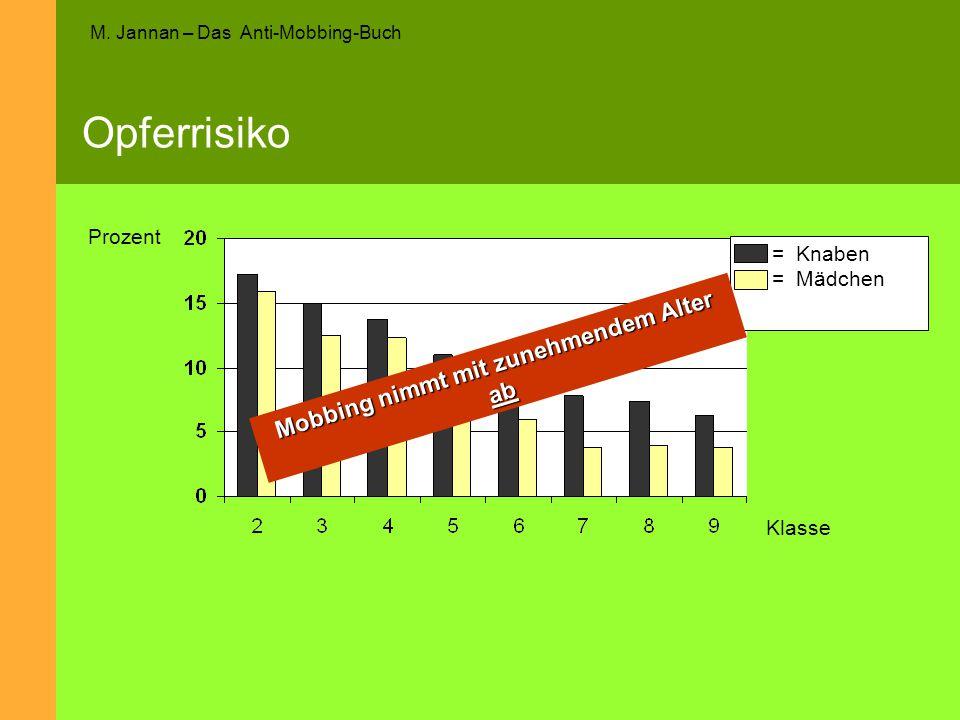 M. Jannan – Das Anti-Mobbing-Buch Opferrisiko Prozent Klasse = Knaben = Mädchen Mobbing nimmt mit zunehmendem Alter ab