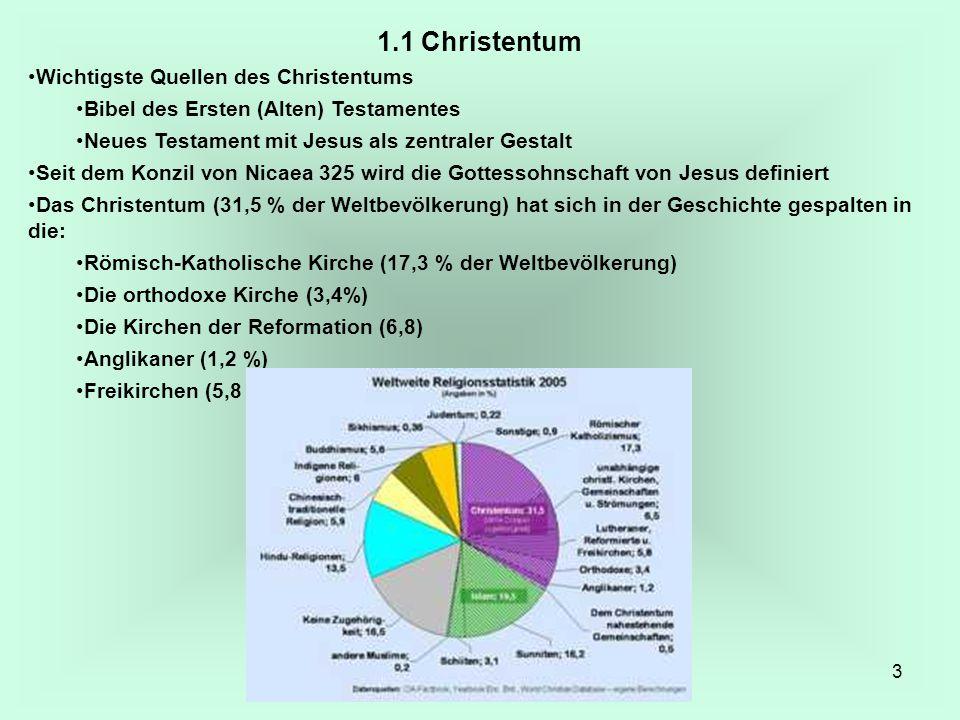 3 1.1 Christentum Wichtigste Quellen des Christentums Bibel des Ersten (Alten) Testamentes Neues Testament mit Jesus als zentraler Gestalt Seit dem Ko