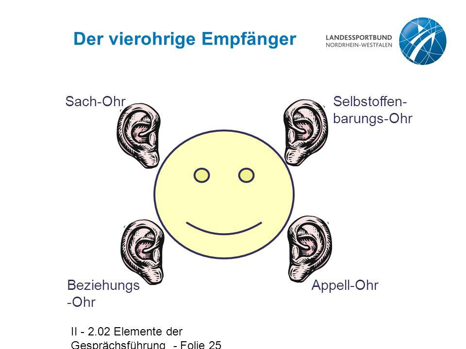 II - 2.02 Elemente der Gesprächsführung - Folie 25 Der vierohrige Empfänger Beziehungs -Ohr Selbstoffen- barungs-Ohr Appell-Ohr Sach-Ohr