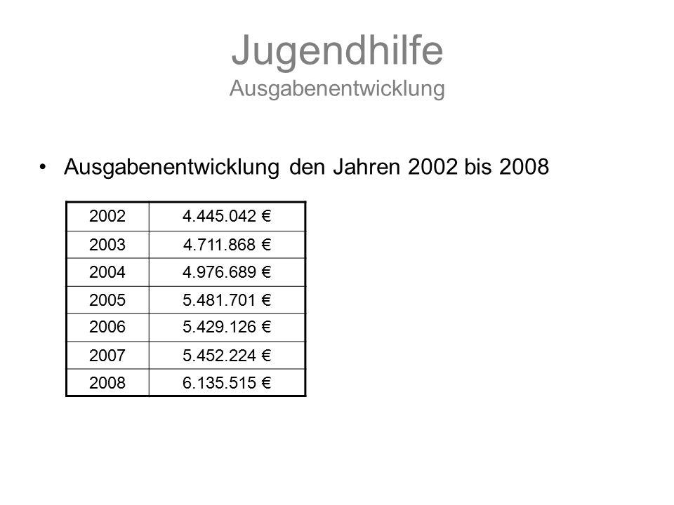 Jugendhilfe Ausgabenentwicklung Ausgabenentwicklung den Jahren 2002 bis 2008 20024.445.042 € 20034.711.868 € 20044.976.689 € 20055.481.701 € 20065.429.126 € 20075.452.224 € 20086.135.515 €