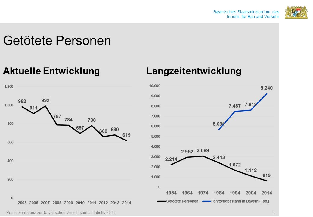 Bayerisches Staatsministerium des Innern, für Bau und Verkehr Getötete Personen Aktuelle EntwicklungLangzeitentwicklung Pressekonferenz zur bayerische