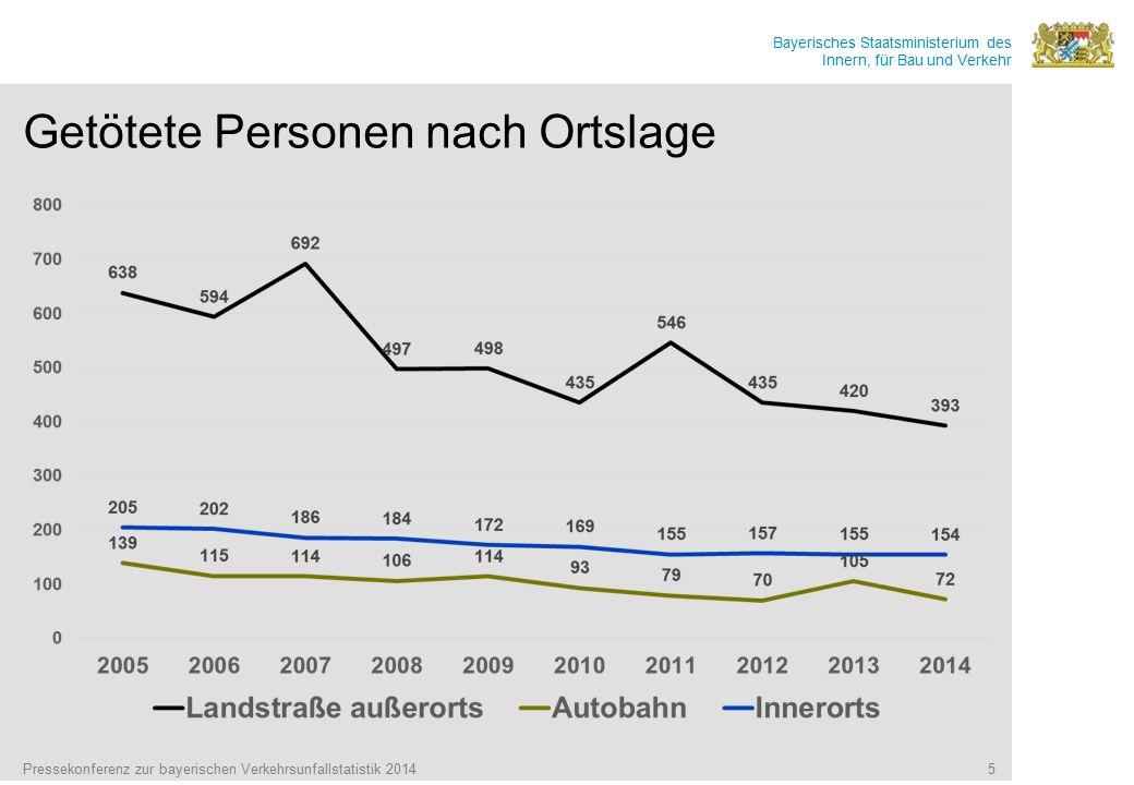 Bayerisches Staatsministerium des Innern, für Bau und Verkehr Getötete Personen nach Ortslage Pressekonferenz zur bayerischen Verkehrsunfallstatistik