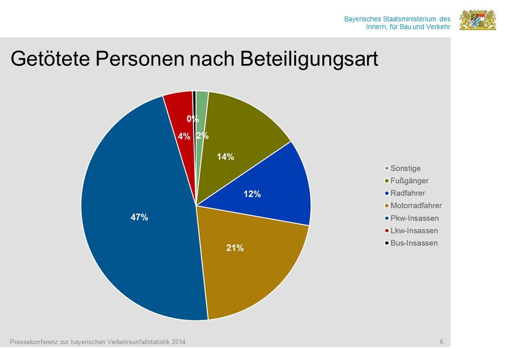 Bayerisches Staatsministerium des Innern, für Bau und Verkehr Getötete Personen nach Beteiligungsart Pressekonferenz zur bayerischen Verkehrsunfallsta