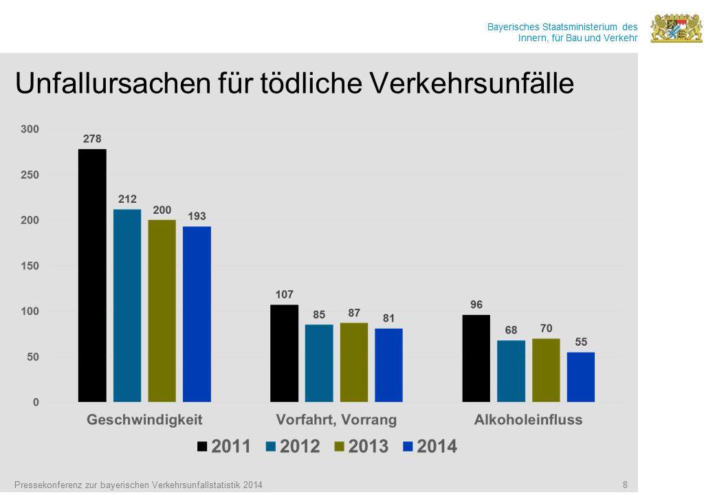 Bayerisches Staatsministerium des Innern, für Bau und Verkehr Unfallursachen für tödliche Verkehrsunfälle Pressekonferenz zur bayerischen Verkehrsunfa