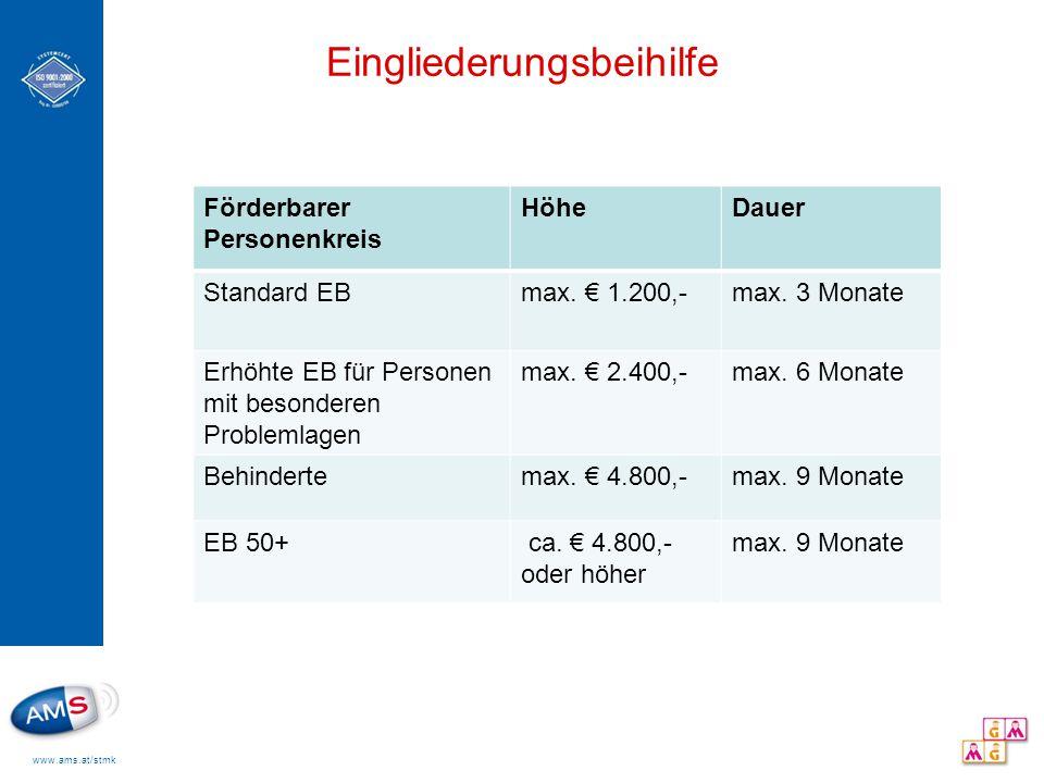 www.ams.at/stmk Eingliederungsbeihilfe Förderbarer Personenkreis HöheDauer Standard EBmax.