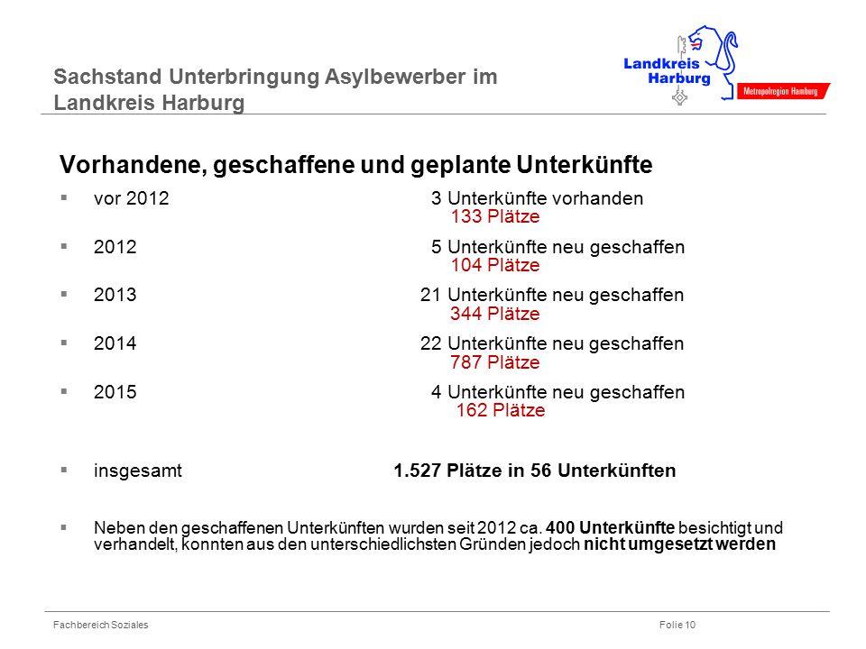 Fachbereich Soziales Folie 10 Sachstand Unterbringung Asylbewerber im Landkreis Harburg Vorhandene, geschaffene und geplante Unterkünfte  vor 2012 3