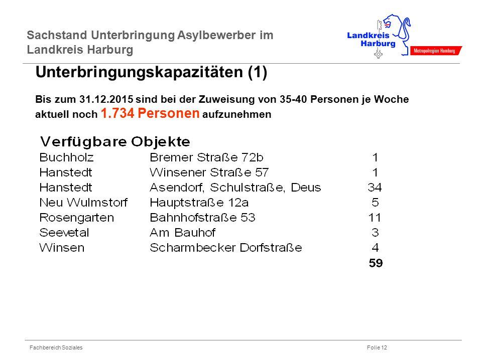 Fachbereich Soziales Folie 12 Unterbringungskapazitäten (1) Bis zum 31.12.2015 sind bei der Zuweisung von 35-40 Personen je Woche aktuell noch 1.734 P