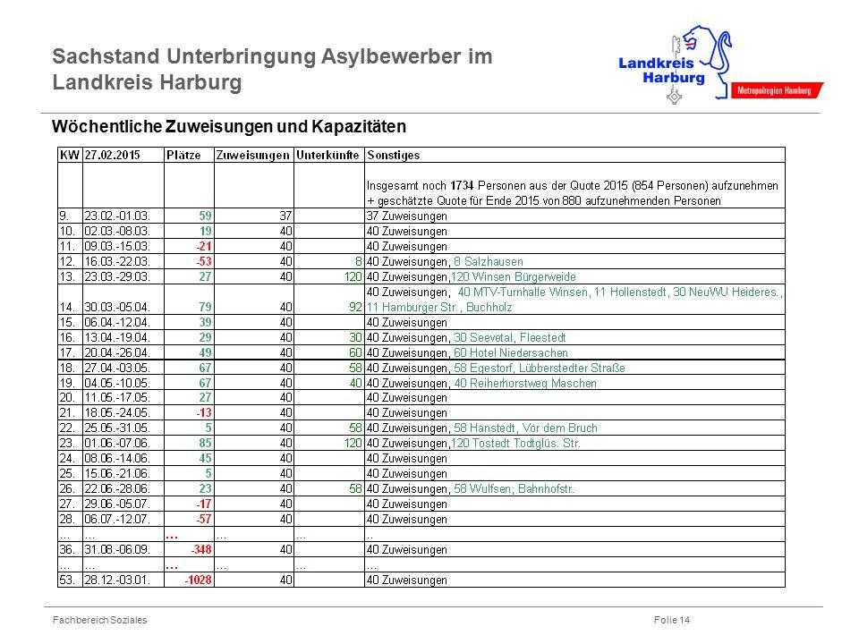 Fachbereich Soziales Folie 14 Sachstand Unterbringung Asylbewerber im Landkreis Harburg Wöchentliche Zuweisungen und Kapazitäten