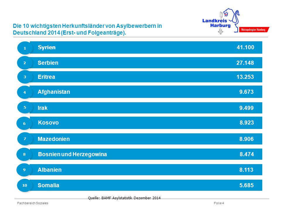 Fachbereich Soziales Folie 4 Die 10 wichtigsten Herkunftsländer von Asylbewerbern in Deutschland 2014 (Erst- und Folgeanträge). Syrien 41.100 Serbien