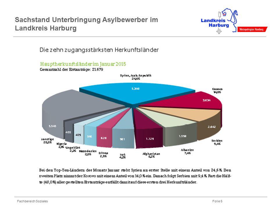 Fachbereich Soziales Folie 5 Sachstand Unterbringung Asylbewerber im Landkreis Harburg 4,0%Quelle: MARiS Bei den Top-Ten-Ländern im Zeitraum Januar –
