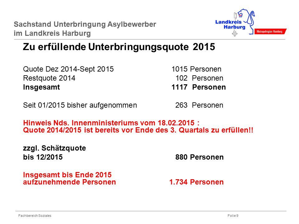 Fachbereich Soziales Folie 9 Sachstand Unterbringung Asylbewerber im Landkreis Harburg Zu erfüllende Unterbringungsquote 2015 Quote Dez 2014-Sept 2015