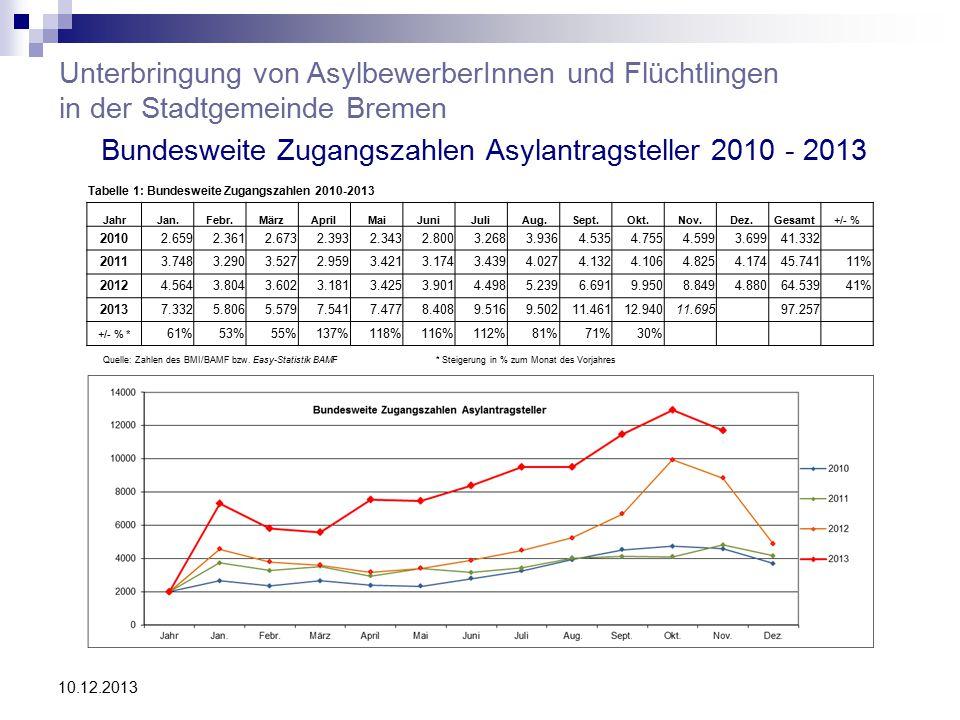 Bundesweite Zugangszahlen Asylantragsteller 2010 - 2013 10.12.2013 Unterbringung von AsylbewerberInnen und Flüchtlingen in der Stadtgemeinde Bremen Quelle: Zahlen des BMI/BAMF bzw.
