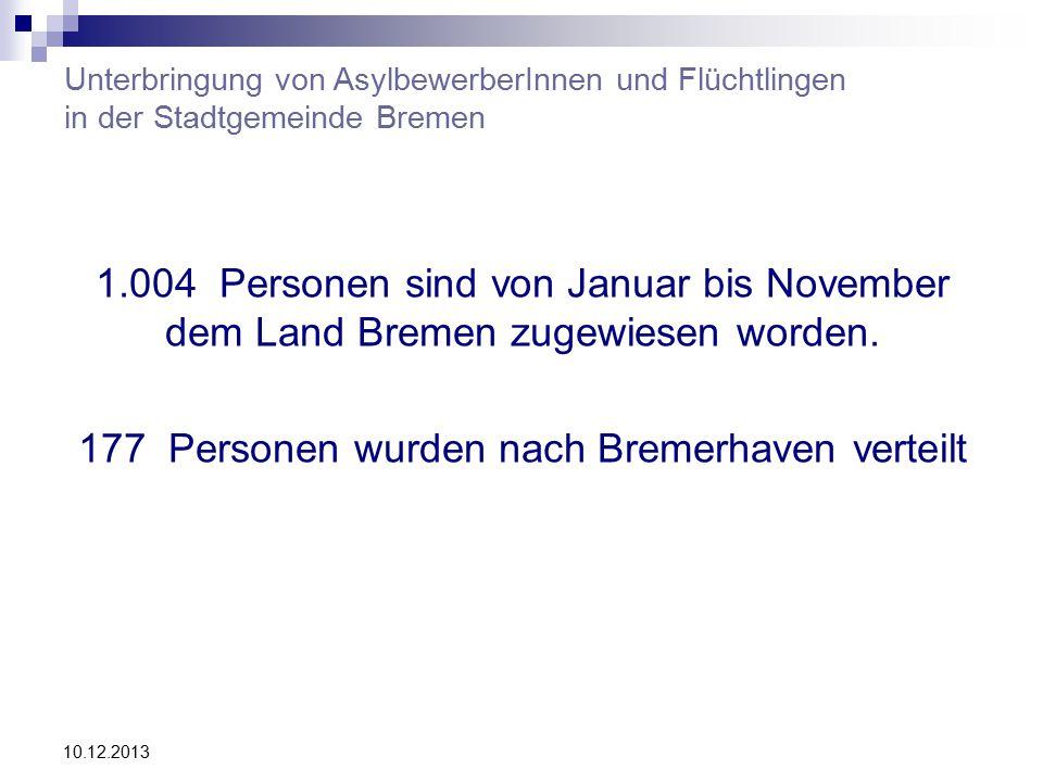 10.12.2013 Unterbringung von AsylbewerberInnen und Flüchtlingen in der Stadtgemeinde Bremen 1.004 Personen sind von Januar bis November dem Land Bremen zugewiesen worden.