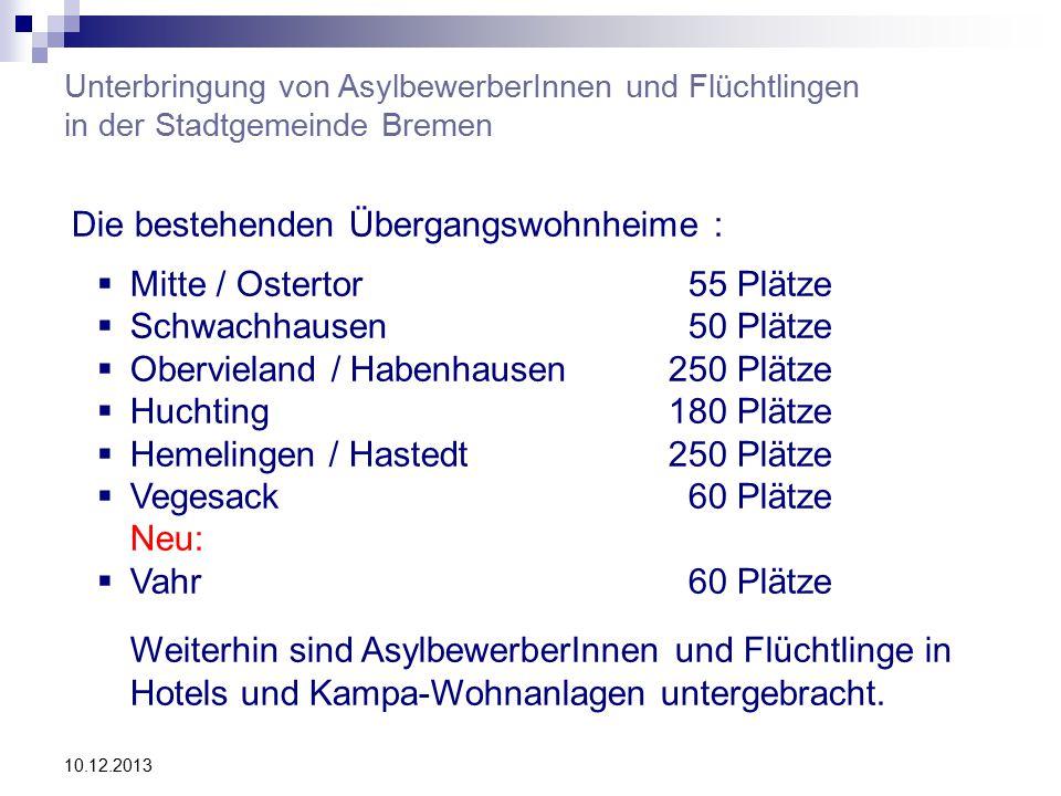 Unterbringung von AsylbewerberInnen und Flüchtlingen in der Stadtgemeinde Bremen Die bestehenden Übergangswohnheime :  Mitte / Ostertor 55 Plätze  Schwachhausen 50 Plätze  Obervieland / Habenhausen250 Plätze  Huchting 180 Plätze  Hemelingen / Hastedt250 Plätze  Vegesack 60 Plätze Neu:  Vahr 60 Plätze Weiterhin sind AsylbewerberInnen und Flüchtlinge in Hotels und Kampa-Wohnanlagen untergebracht.