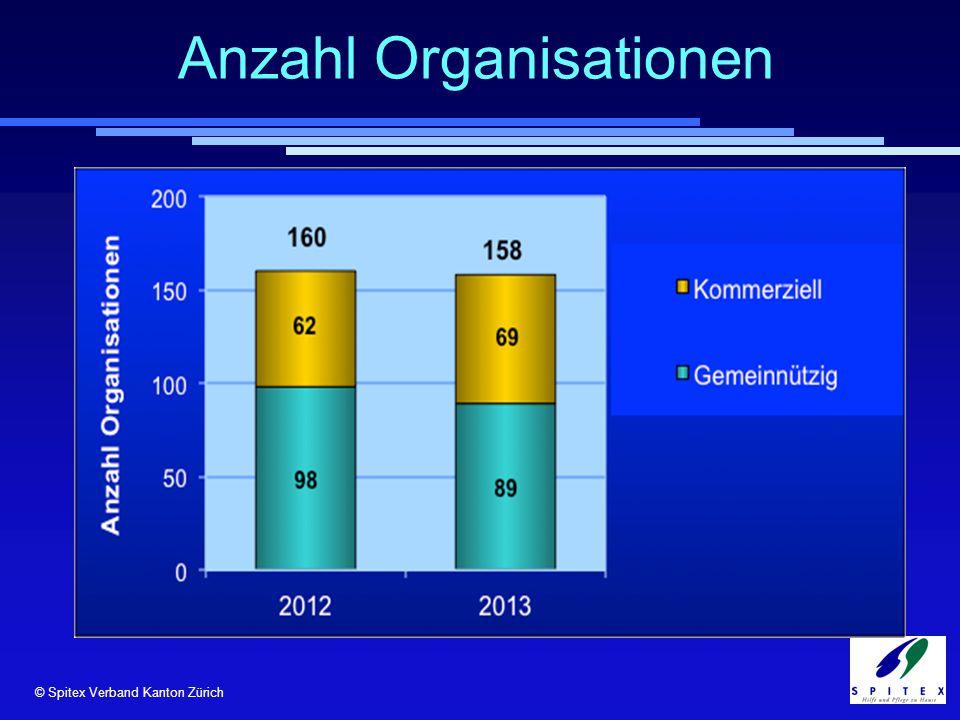 © Spitex Verband Kanton Zürich Anzahl Organisationen © RehabNET