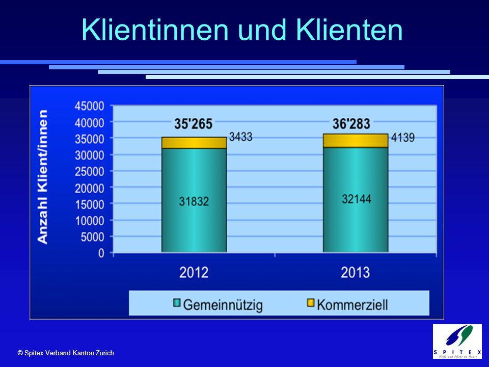 © Spitex Verband Kanton Zürich Klientinnen und Klienten