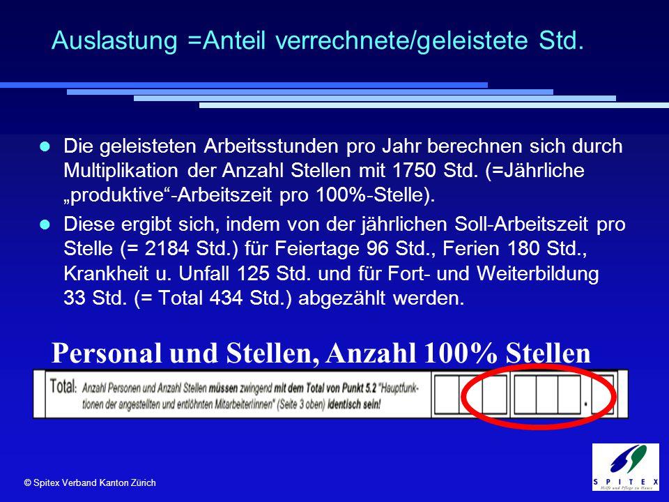 © Spitex Verband Kanton Zürich Auslastung =Anteil verrechnete/geleistete Std. Personal und Stellen, Anzahl 100% Stellen Die geleisteten Arbeitsstunden