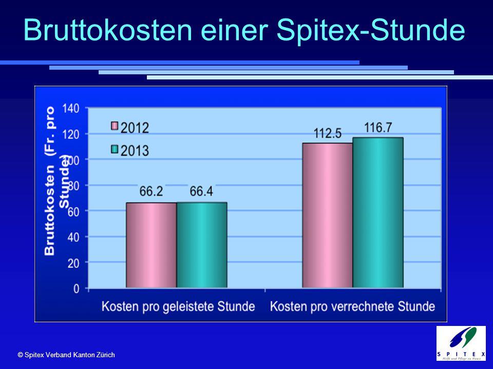 © Spitex Verband Kanton Zürich Bruttokosten einer Spitex-Stunde © RehabNET