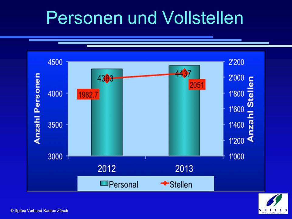 © Spitex Verband Kanton Zürich Personen und Vollstellen © RehabNET