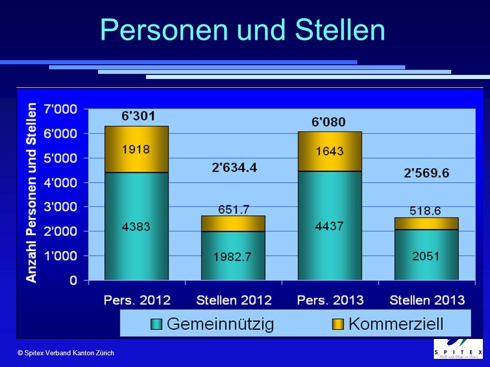 © Spitex Verband Kanton Zürich Personen und Stellen © RehabNET