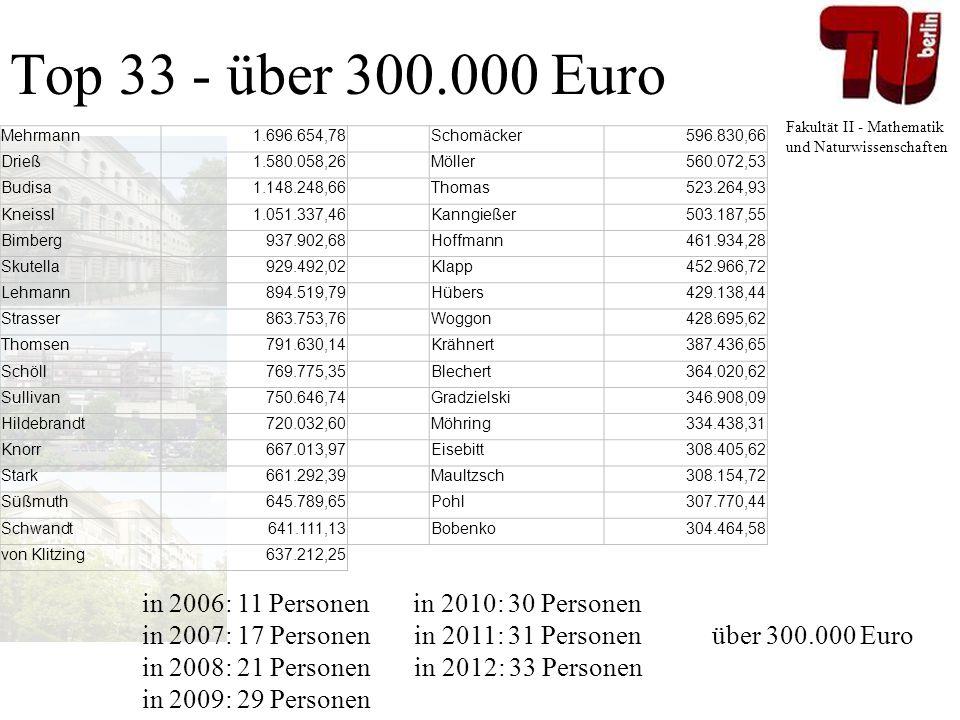 Fakultät II - Mathematik und Naturwissenschaften Top 33 - über 300.000 Euro in 2006: 11 Personen in 2010: 30 Personen in 2007: 17 Personen in 2011: 31 Personen über 300.000 Euro in 2008: 21 Personen in 2012: 33 Personen in 2009: 29 Personen Mehrmann1.696.654,78 Schomäcker596.830,66 Drieß1.580.058,26 Möller560.072,53 Budisa1.148.248,66 Thomas523.264,93 Kneissl1.051.337,46 Kanngießer503.187,55 Bimberg937.902,68 Hoffmann461.934,28 Skutella929.492,02 Klapp452.966,72 Lehmann894.519,79 Hübers429.138,44 Strasser863.753,76 Woggon428.695,62 Thomsen791.630,14 Krähnert387.436,65 Schöll769.775,35 Blechert364.020,62 Sullivan750.646,74 Gradzielski346.908,09 Hildebrandt720.032,60 Möhring334.438,31 Knorr667.013,97 Eisebitt308.405,62 Stark661.292,39 Maultzsch308.154,72 Süßmuth645.789,65 Pohl307.770,44 Schwandt641.111,13 Bobenko304.464,58 von Klitzing637.212,25