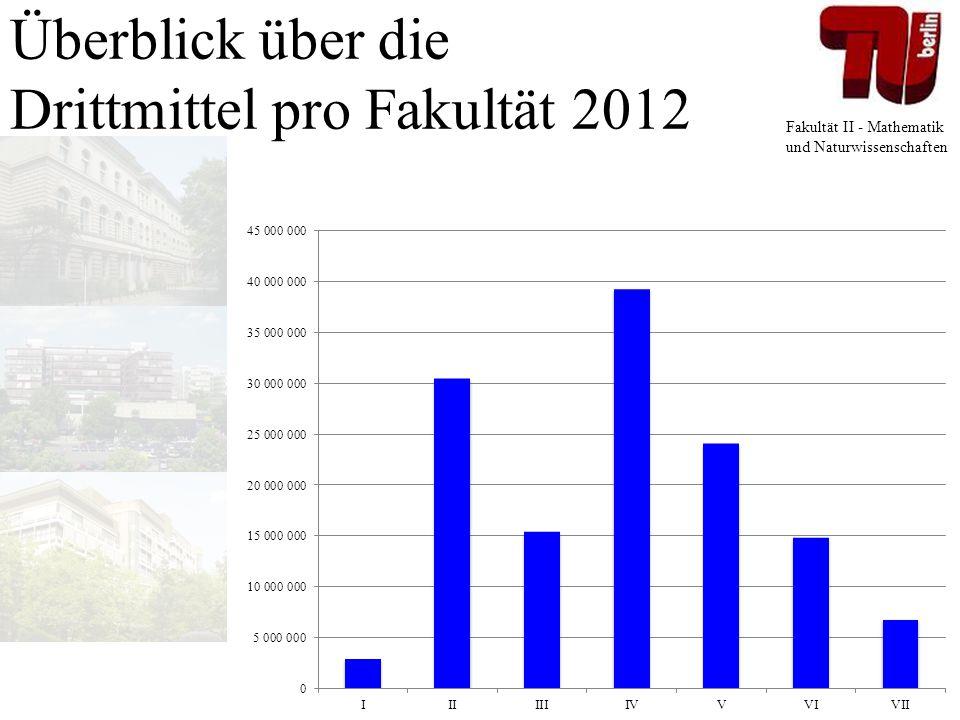 Überblick über die Drittmittel pro Fakultät 2012
