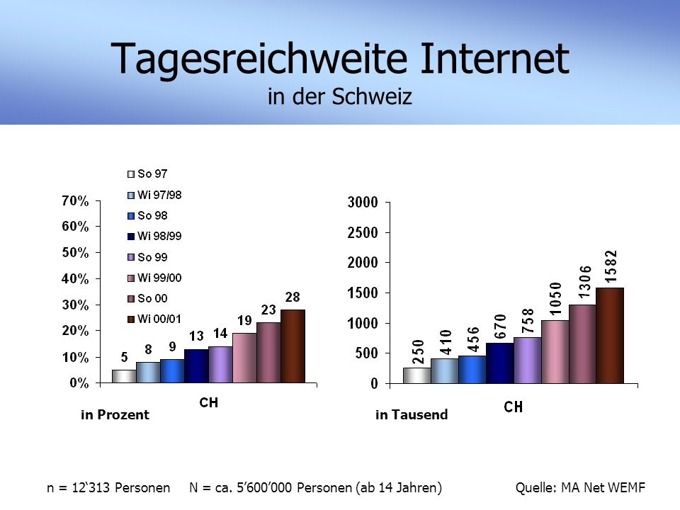 Tagesreichweite Internet in der Schweiz Quelle: MA Net WEMF in Prozentin Tausend n = 12'313 Personen N = ca.