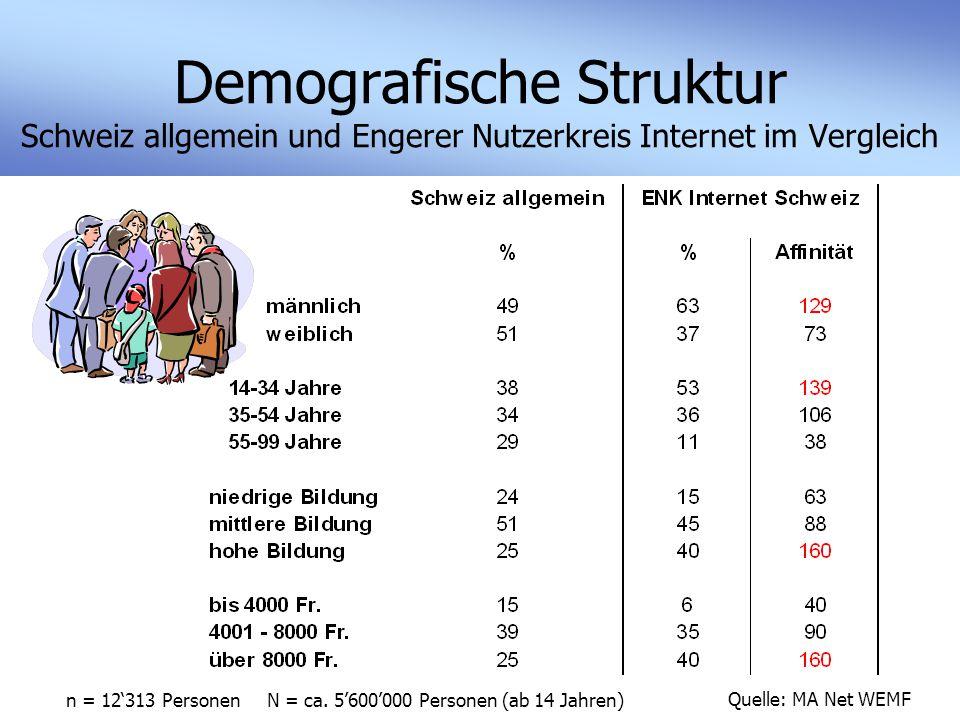 Demografische Struktur Schweiz allgemein und Engerer Nutzerkreis Internet im Vergleich Quelle: MA Net WEMF n = 12'313 Personen N = ca.